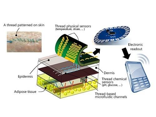 Новый шовный материал поможет обнаружить сепсис
